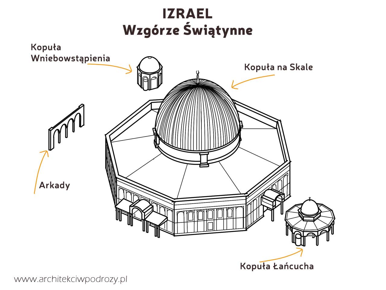 02 IZRAEL szkic - Izrael
